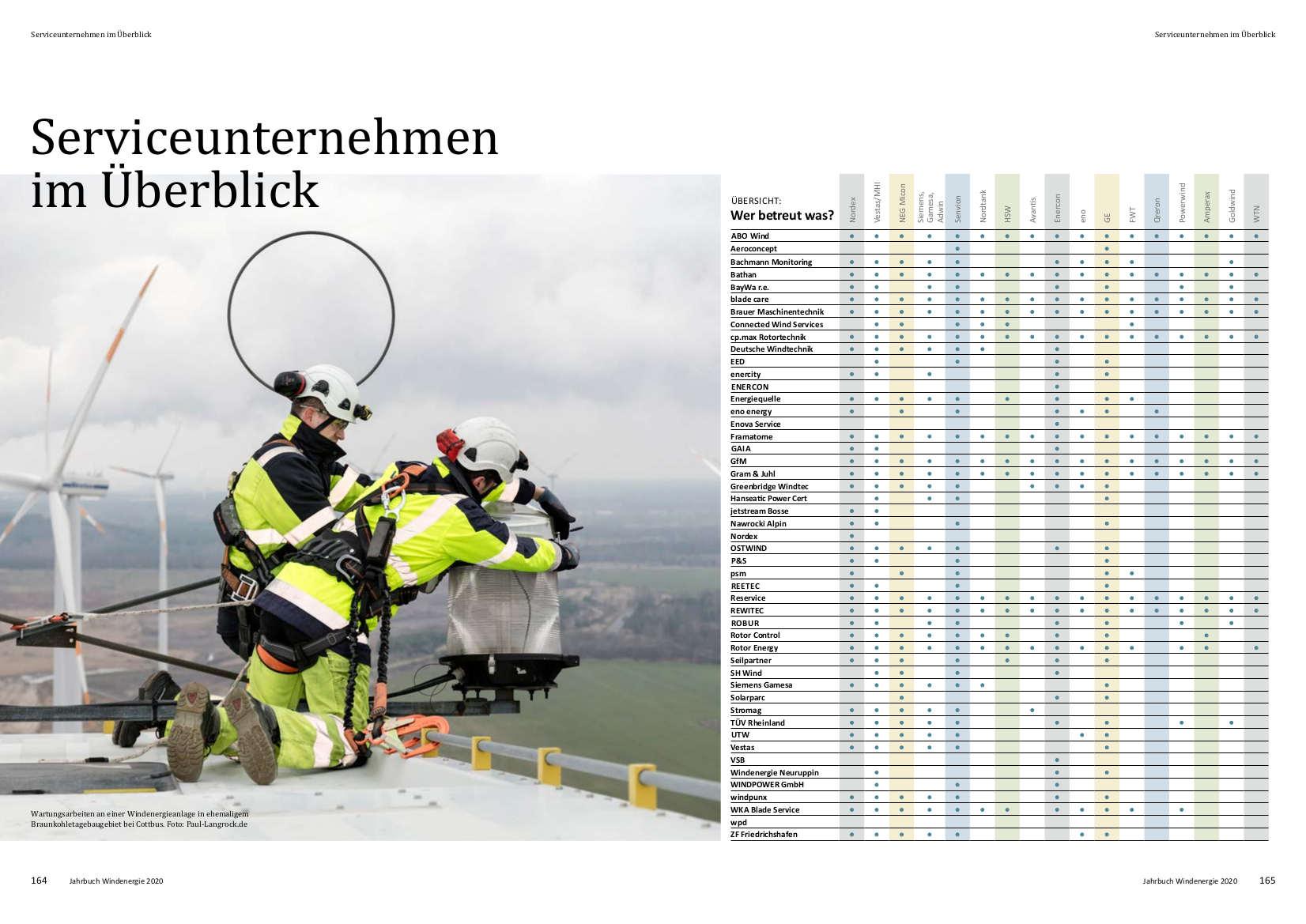 Jahrbuch Windenergie 2020, Seite 164-165